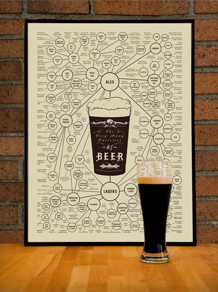 The World's Most Comprehensive Beer Taxonomy